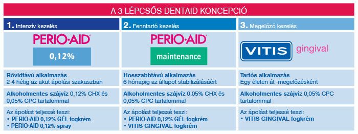 Perio-Aid koncepció